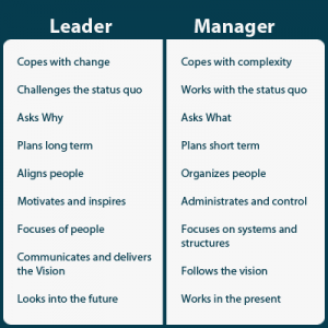 a comparison of managers and leaders in an organization What is the difference between leadership and management  a manager does  exactly that: he or she uses processes to control people in an organization.
